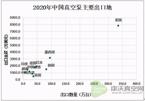 2020中国真空泵出口数量呈下降态势,出口量为935.7万台